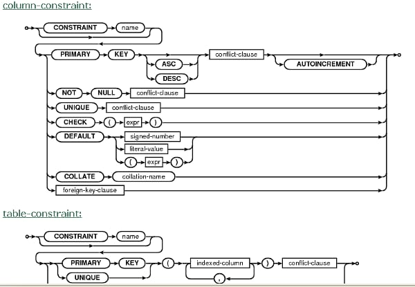 adb shell下查看sqlite数据库 - 天盟 - 天盟 专属地带